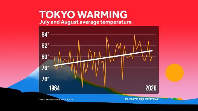 Tokyo warming in summer months