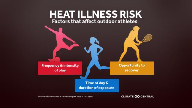 Heat illness risk