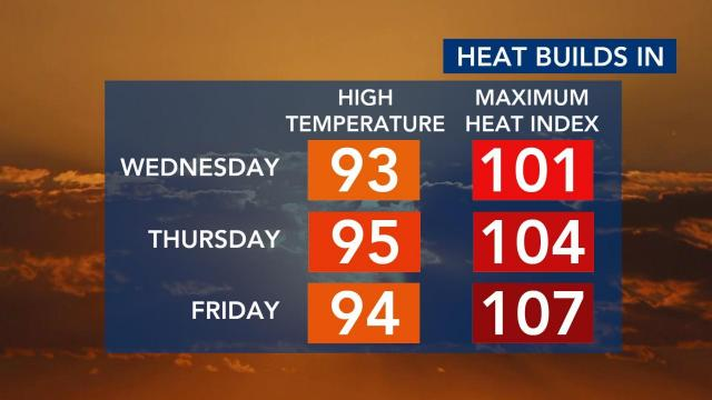 It's hot! When are heat advisories issued, and what do they mean?