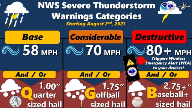 The National Weather Service begins a new impact-based severe thunderstorm warning program