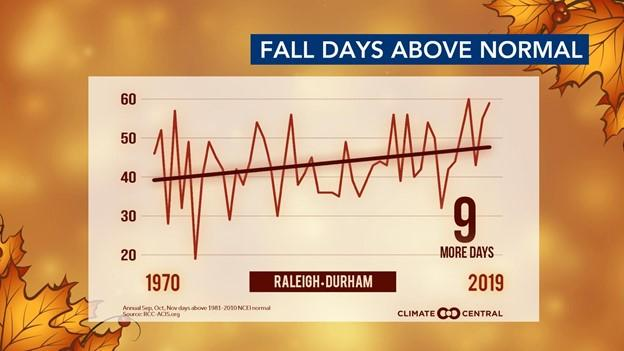 Fall days above normal