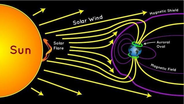Bursts of energy from the Sun create aurora