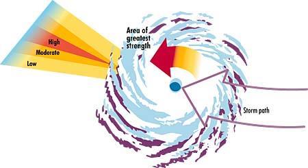 hurricane diagram wral  : hurricane diagram - findchart.co