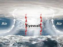 Animation: Inside a hurricane