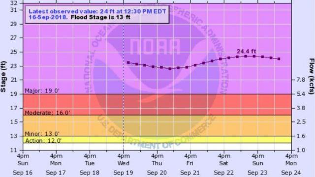 River gauge data predicts that the Lumber River will crest a second time in Lumberton over the weekend of Sept. 22-23.