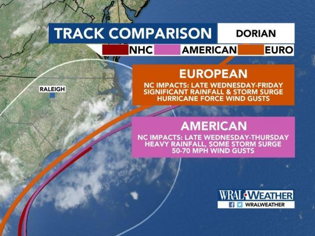 Track comparison for Dorian