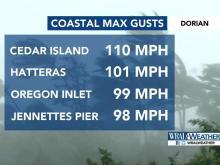 Hurricane Dorian Coastal maximum wind gusts