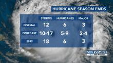 IMAGES: Above normal 2019 hurricane season officially over