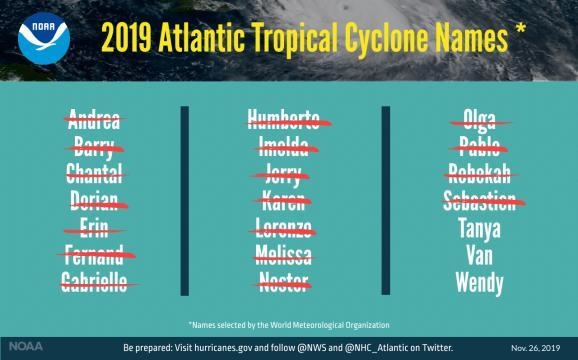 2019 hurricane names used