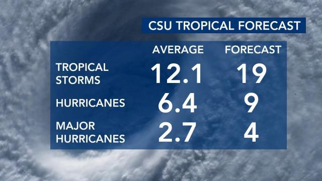 CSU's tropical forecast