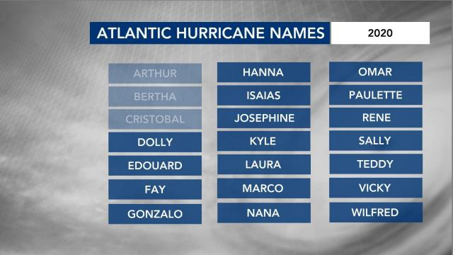 2020 Atlantic Hurricane names