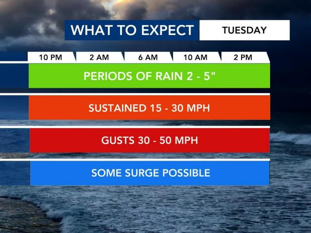 A look at what to expect Tuesday at the coast.