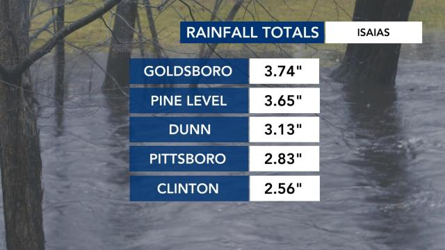 Rainfall totals Aug. 4, 2020