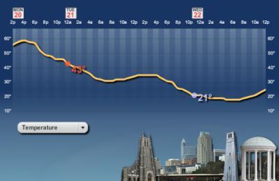 WeatherCentral line graph